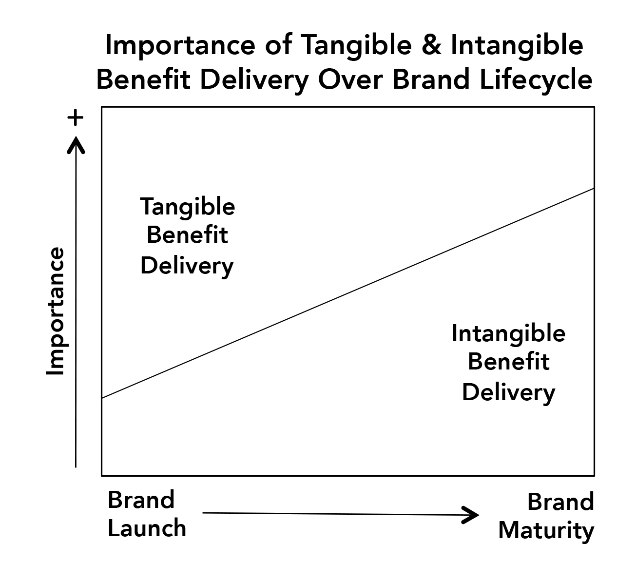 Importance-of-Tangible--Intangible-Benefits