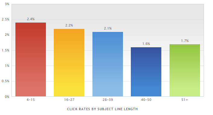 Open rates by subject line