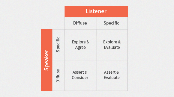 specific vs diffuse Trompenaars and hampden-turner's seven dimensions of culture model helps you work better with people from different cultures  specific versus diffuse.